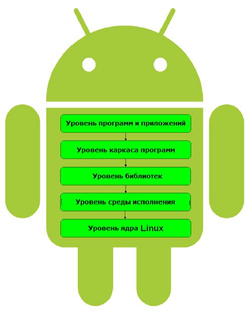 Ос Android Скачать - фото 10