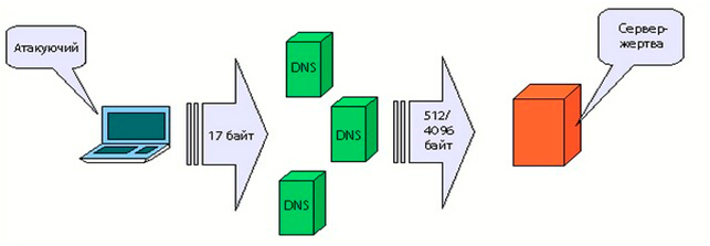 DNS Amplification-1