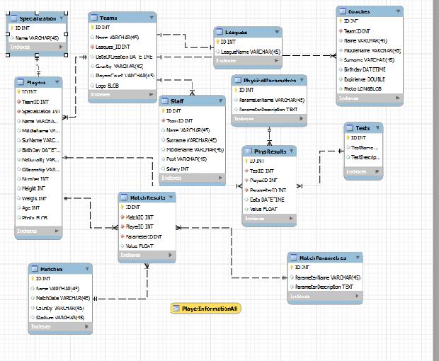Рис. 2 Структура базы данных