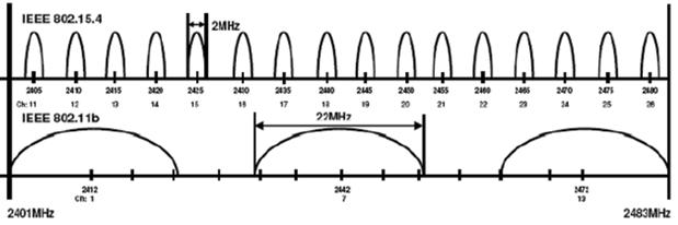 ZigBee-WiFi-1