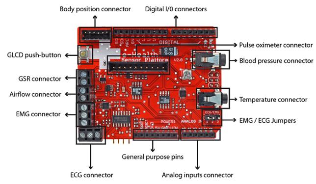 e-Health-Arduino-Raspberry Pi-1