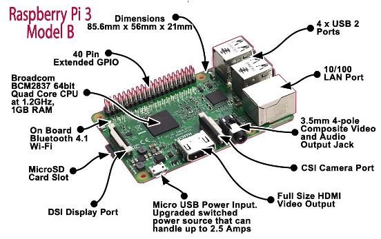 Проект Raspberry Pi -2